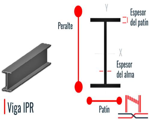 Características de la Viga IPR